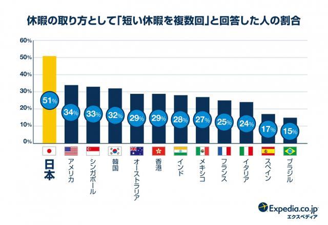画像1: 日本人は世界で一番「短い休暇」が好き!おススメの旅行スタイルは「ステイケーション」