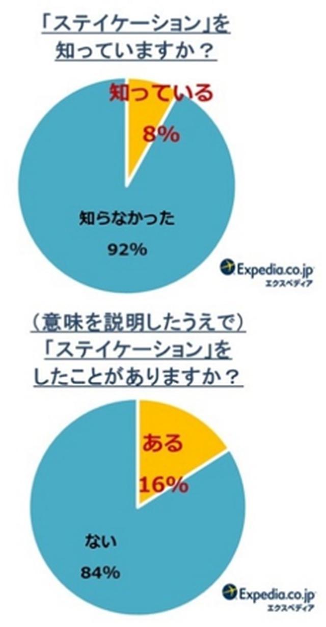 画像3: 日本人は世界で一番「短い休暇」が好き!おススメの旅行スタイルは「ステイケーション」