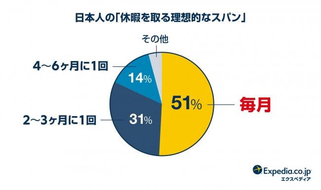 画像2: 日本人は世界で一番「短い休暇」が好き!おススメの旅行スタイルは「ステイケーション」