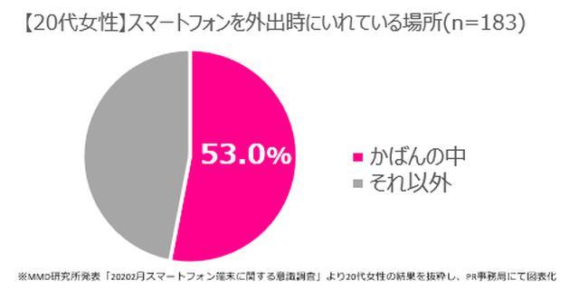 画像1: 20代女性の4割以上がスマホも小型化を希望