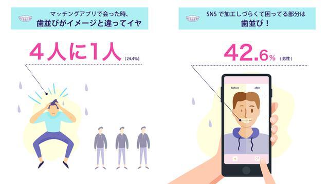画像: Z世代の出会い方、アルバイト先を抑えて「マッチングアプリ・SNS」が第3位!「マッチングアプリ・SNS」をキッカケで初回デートに発展した人の4人に1人が「相手の歯並びがイヤ」と回答。
