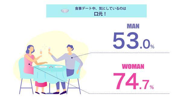 画像: 食事デート中、相手の気にしている部分、男女共に第1位は「口元」だと判明!