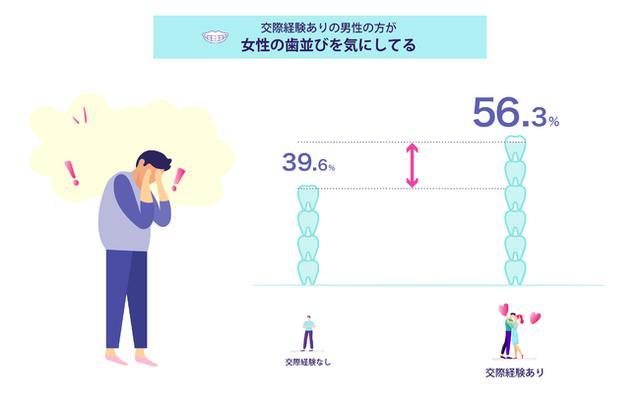 画像2: 男性の約2人に1人が「女性の歯並び」を気にしていると回答!
