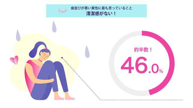 画像: 歯並びの悪い異性に対して、半数近くの46.0%が「清潔感がない」と回答!