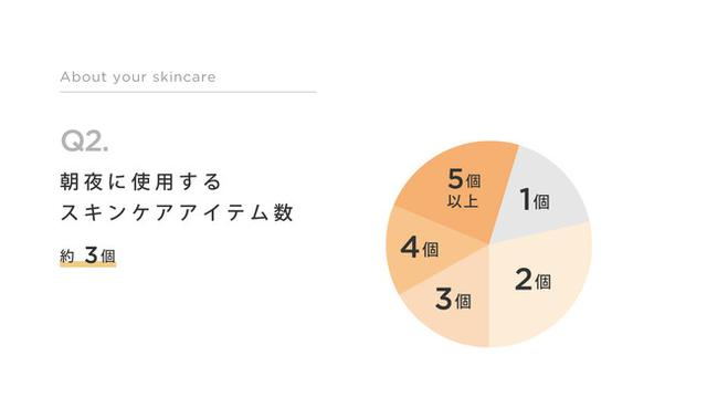 画像: 普段のスキンケアで使うアイテム、平均は約3個。
