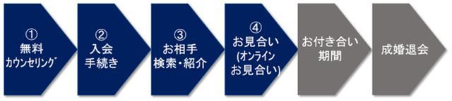 画像2: ゼクシィ縁結びエージェント「オンラインお見合い機能」をスタート!