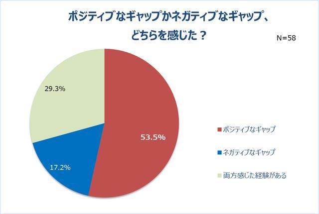 画像5: リモート会議で男性の半数以上は女性の身だしなみに注目!