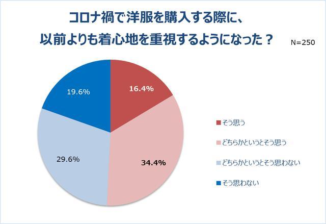 画像7: リモート会議で男性の半数以上は女性の身だしなみに注目!