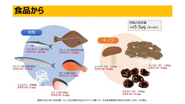 画像1: ビタミンDが摂取できる食品は?