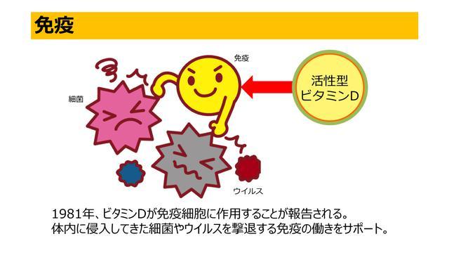 画像: ビタミンDの知られざるパワー!