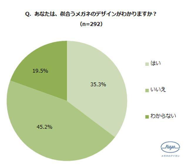 画像4: 「メガネの選び方」に関する調査結果も発表