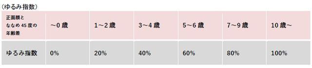 画像2: 日本人女性1,000人の約7割が「正面顔」より「ななめ45度顔」に自信あり!