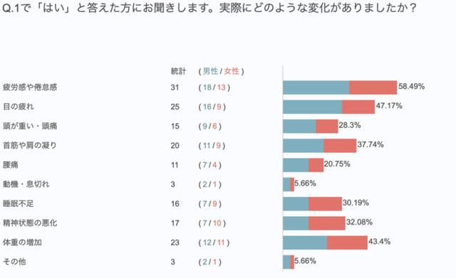 画像: 体調の変化トップは「疲労感や倦怠感」(58.5%)、2位は「目の疲れ」(47.2%)、3位は「体重の増加」(43.5%)