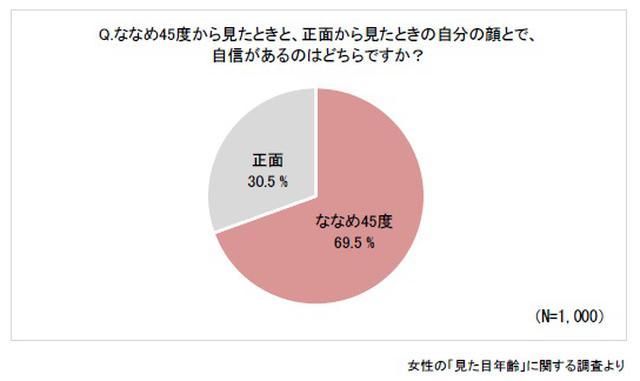画像: 約7割の女性が「正面顔」より「ななめ45度顔」に自信があると回答