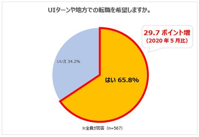 画像: 「UIターンや地方での転職を希望する人」は65.8%。2020年5月比29.7ポイント増加