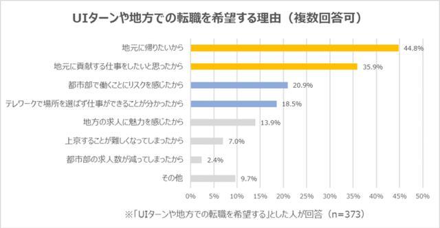 画像1: 「UIターンや地方での転職を希望する理由」は「地元に帰りたいから」が最多で44.8%