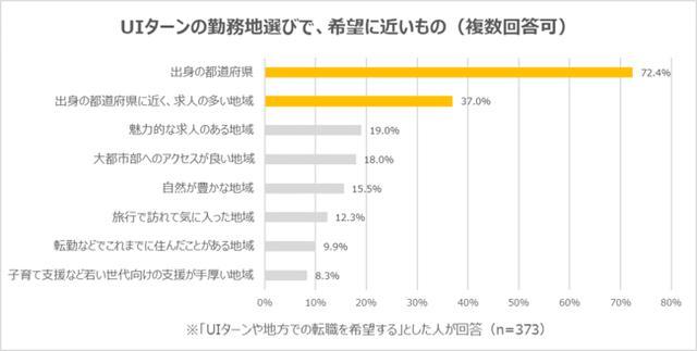 画像2: 「UIターンや地方での転職を希望する理由」は「地元に帰りたいから」が最多で44.8%