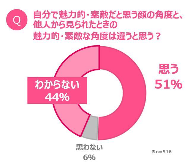 """画像: 日本人の平均的な顔だちにおける""""ゴールデン角度""""は、「縦:上に10度、横:左に30度」"""