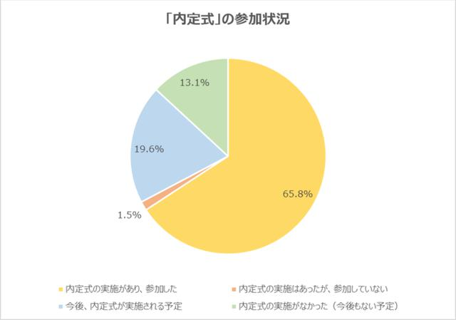 画像: 「内定」を獲得した企業の内定式に参加した学生は65.8%。「今後実施予定」「実施なし」が32.7%