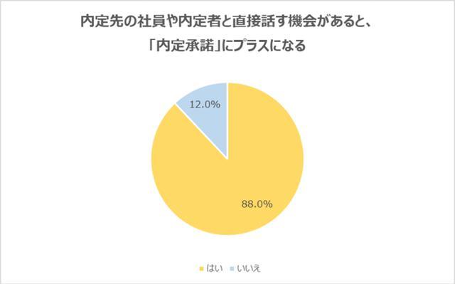 画像: 内定先の社員や内定者と直接話す機会があると「内定承諾」にプラスになるの回答が、88.0%