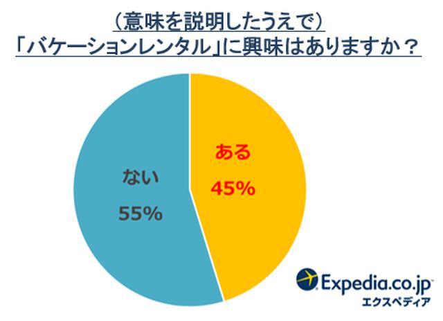 画像2: エクスペディアが「バケーションレンタル」に関する調査を発表