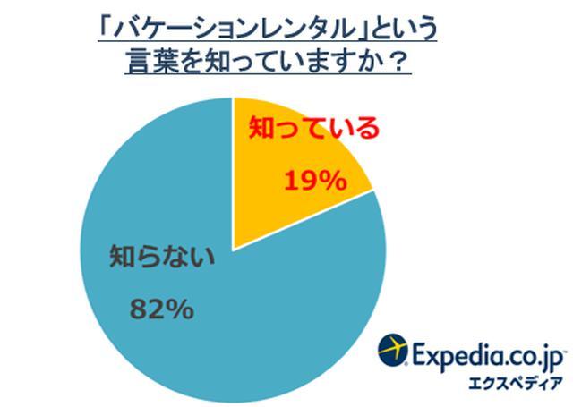 画像1: エクスペディアが「バケーションレンタル」に関する調査を発表