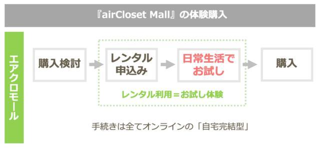 画像2: 月額制レンタル『airCloset Mall』で、カメラ業界初のメーカー公式レンタルサービスがスタート!
