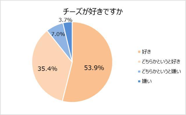 画像1: チーズが好きな都道府県ランキング 1位:神奈川県、沖縄県