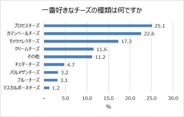 画像2: チーズが好きな都道府県ランキング 1位:神奈川県、沖縄県