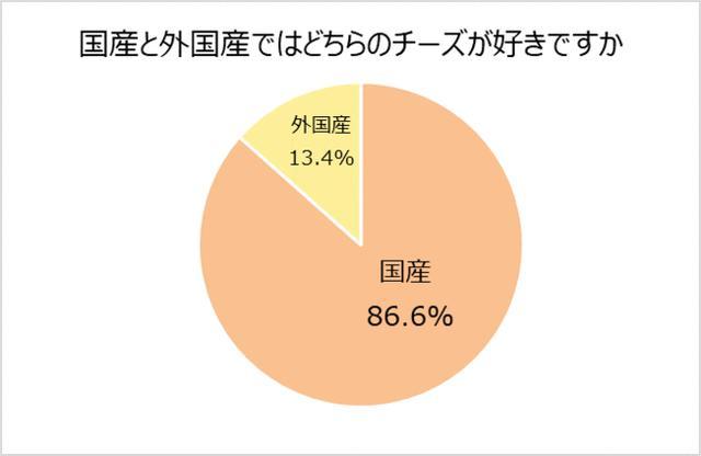 画像1: チーズは国産派が8割超。しかし実際に産地を意識して選んでいる人はわずか4.7%