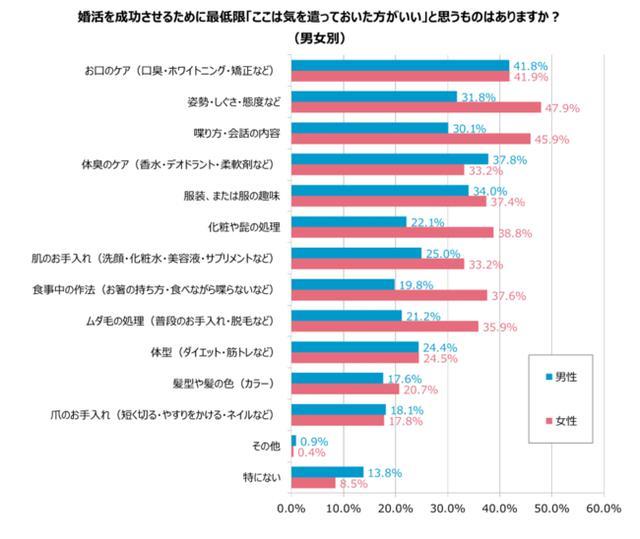 画像: 婚活するなら最低限「お口のケア」(男性41.8%)、「姿勢・しぐさ・態度」(女性47.9%)には気をつけたい