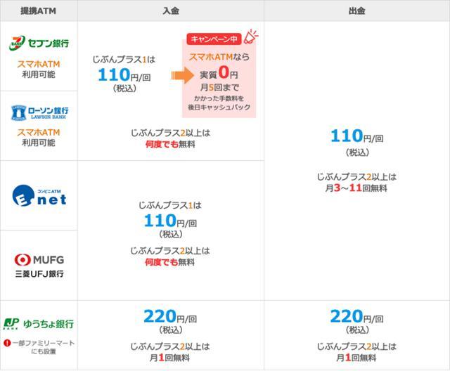 画像2: 【便利】スマホ ATM 入金手数料キャッシュバックキャンペーンがスタート!