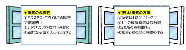 画像: 冬に換気がどうして必要?また、簡単な換気の方法とは?