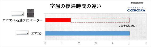 画像: ※結果※ エアコンのみの場合 温度復帰時間について5分ほど エアコン+石油ファンヒーター 温度復帰時間について1分半