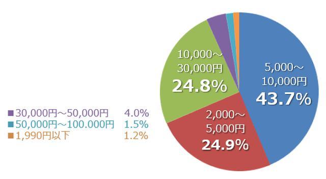 画像: アウターの平均価格は5,000円〜10,000円という人が約4割で最も多く、低コストが人気の傾向に。