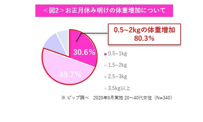 画像2: 年明けに体型変化を感じる女性は約6割!
