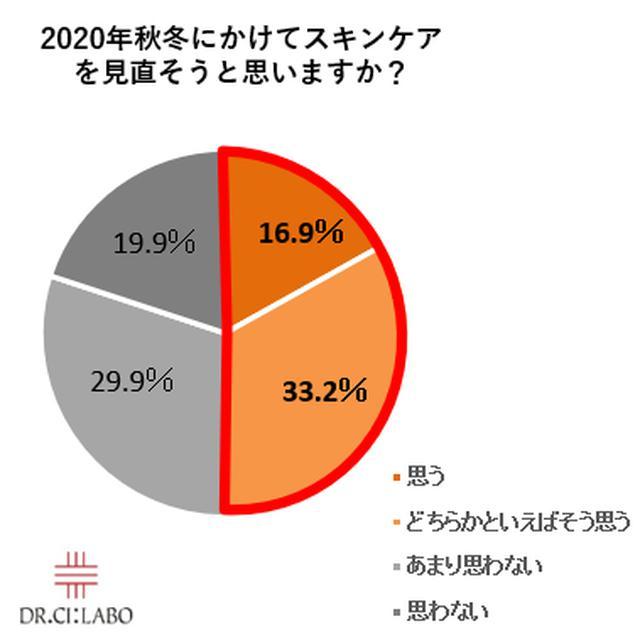 画像2: 2020年の秋冬にスキンケアを見直す人増加!冬による乾燥で「保湿」を意識する人は9割!