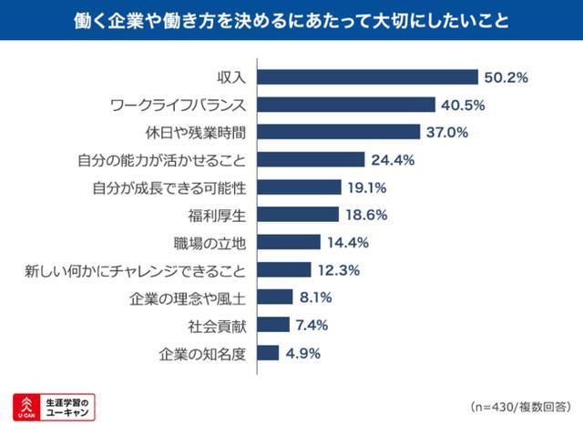 画像1: 企業選びには「収入」「ワークライフバランス」を重視する傾向あり。
