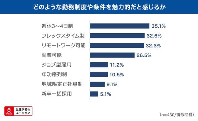画像2: 企業選びには「収入」「ワークライフバランス」を重視する傾向あり。
