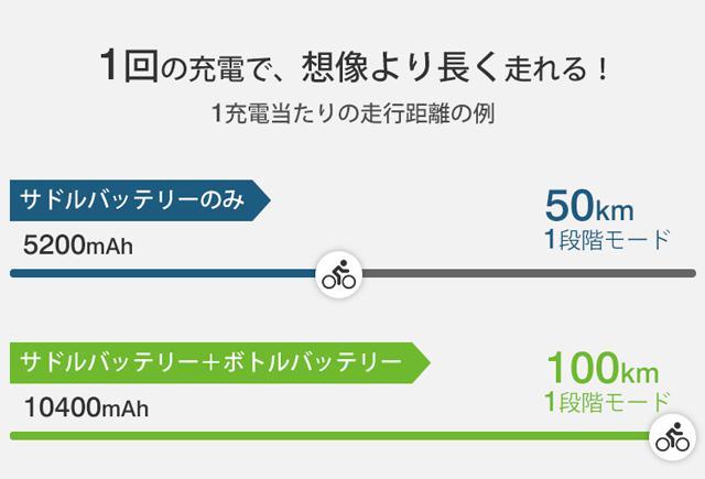 画像: サドルバッテリー+ボトルバッテリーで最大走行距離は100km。通勤・通学で週5の使用でも、1週間に1回の充電で十分