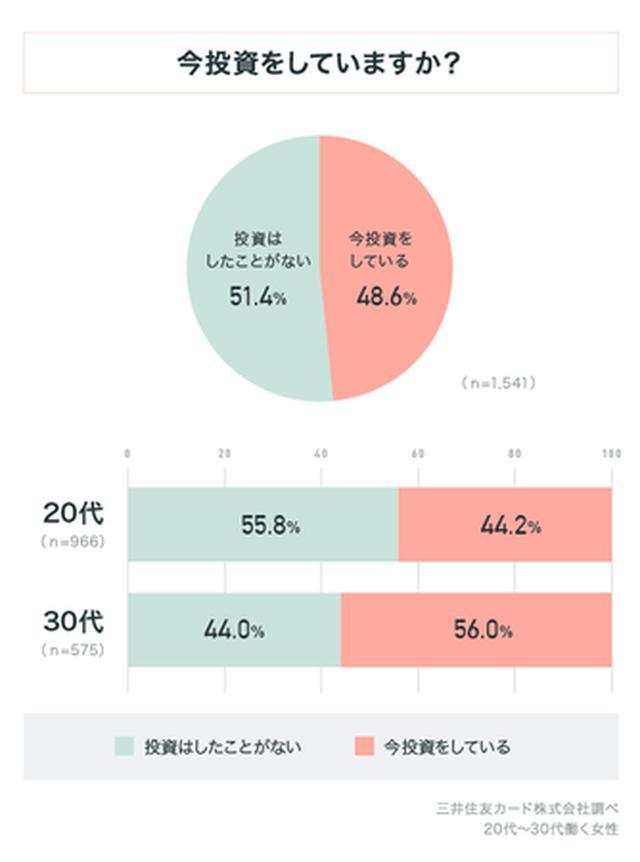 画像: 働く女性のうち、今投資している人は48.6%