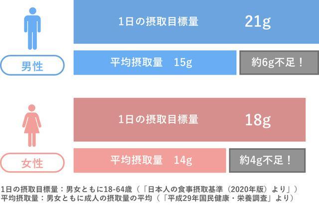 画像1: 日本人には食物繊維が不足している