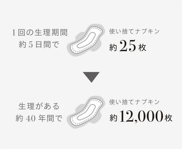 画像: 女性が初潮を迎えてから閉経するまでの期間は平均40年間。 1回の生理が約5日間、 1日に5枚のナプキンを使うと想定すると1人の女性が生涯に使うナプキンの枚数はなんと1万2000枚! 繰り返し洗って使えるBé-Aは ごみの軽減にも役立つサステナブルな商品◎