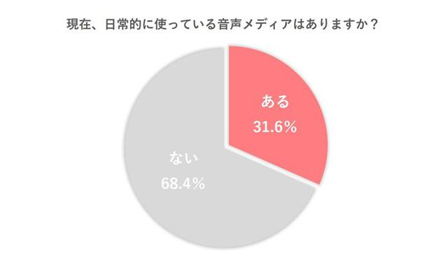 画像1: 30%以上が音声メディアを日常利用、「音声SNS」の台頭に注目