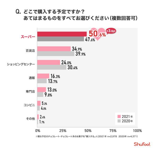 画像8: 株式会社ONE COMPATH 『Shufoo!』 調べ