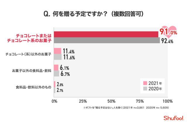画像5: 株式会社ONE COMPATH 『Shufoo!』 調べ
