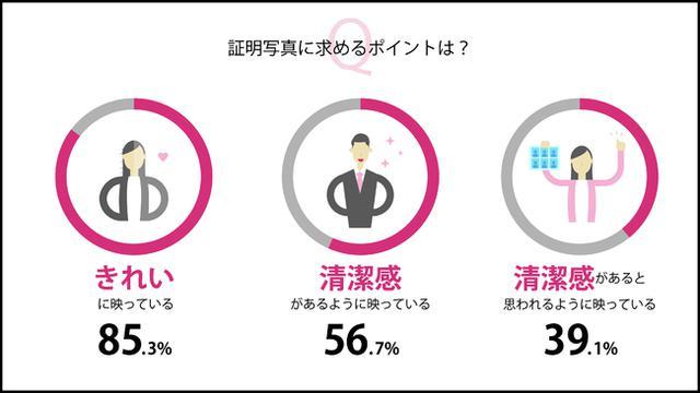 画像6: 株式会社DNPフォトイメージングジャパン調べ