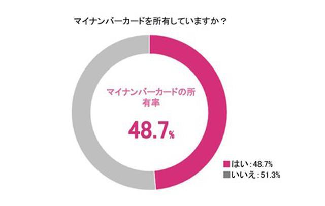 画像1: 株式会社DNPフォトイメージングジャパン調べ