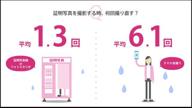 画像4: 株式会社DNPフォトイメージングジャパン調べ