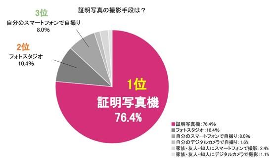 画像3: 株式会社DNPフォトイメージングジャパン調べ